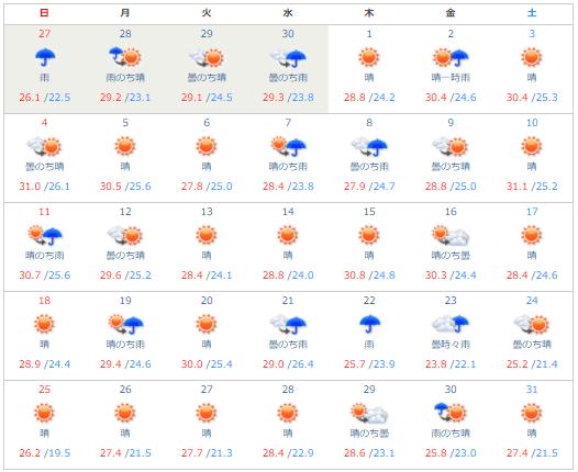 沖縄の10月の「天気と平均気温・湿度」について