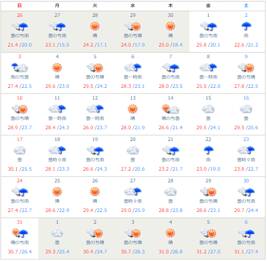 沖縄の過去の天気(2020年5月)